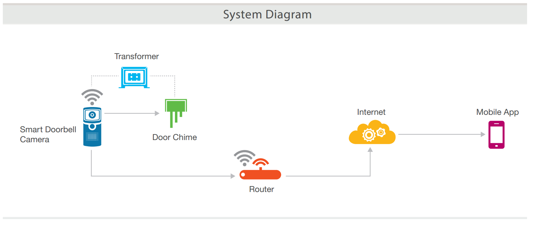 doorbell diagram